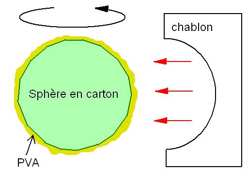 sphère -